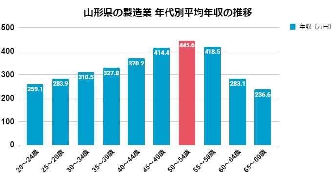 山形県の製造業 年代別平均年収の推移